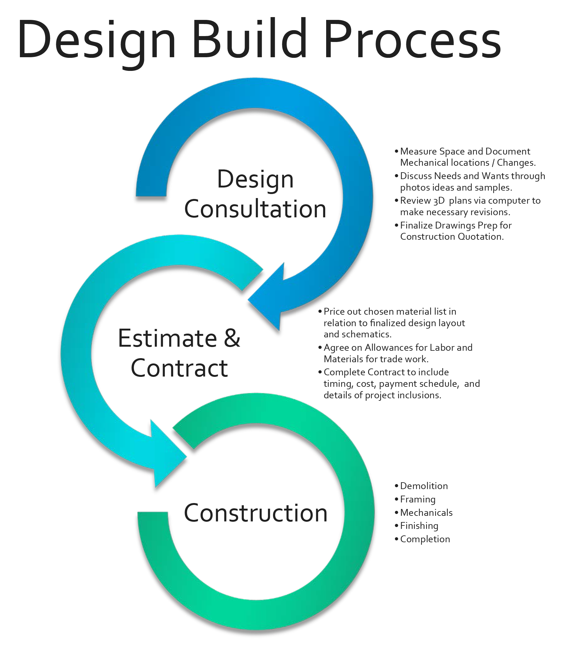 Design build process checklist in connecticut new york My home design build